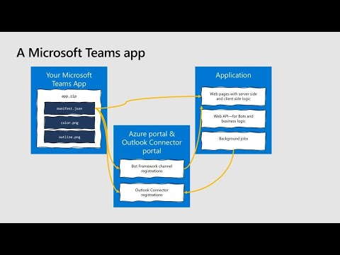build-a-microsoft-teams-app-from-scratch-in-20-minutes-(repeat)-|-thr2005r