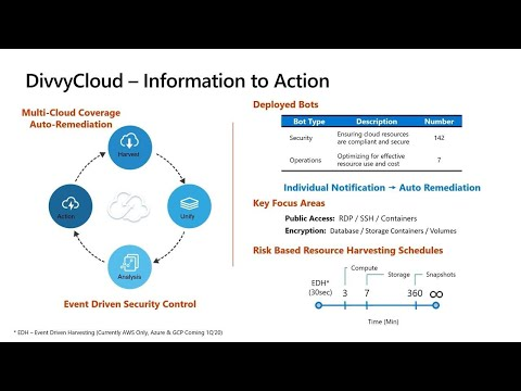 cloud-security:-defense-in-depth-|-thr3167