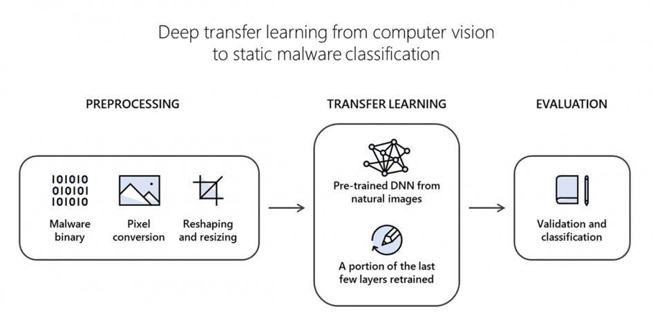 microsoft-researchers-work-with-intel-labs-to-explore-new-deep-learning-approaches-for-malware-classification