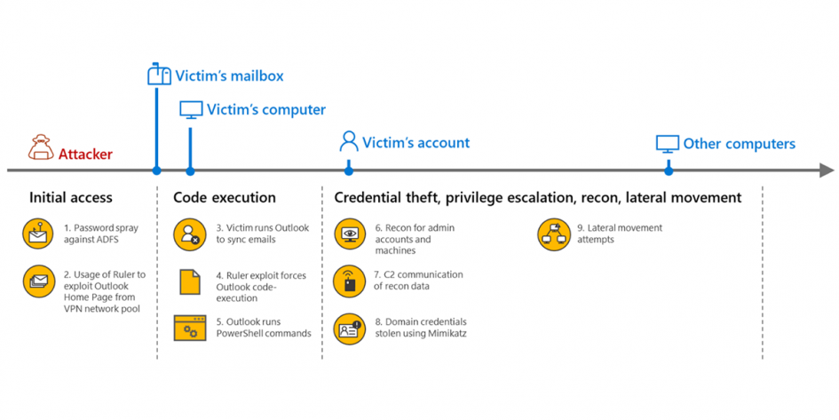 inside-microsoft-threat-protection:-mapping-attack-chains-from-cloud-to-endpoint