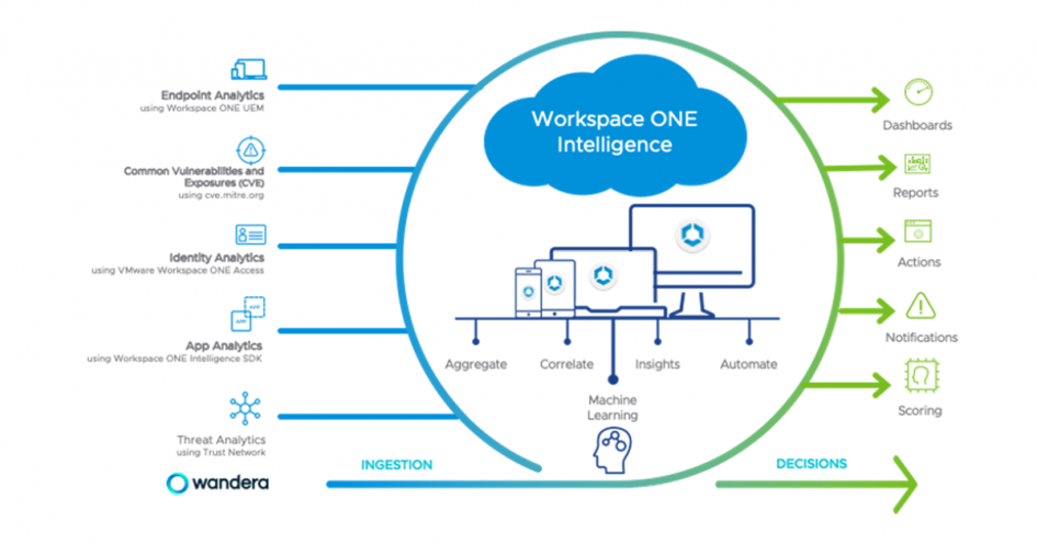 wandera-enriches-vmware-workspace-one-trust-network-to-enable-unified-security-for-enterprises