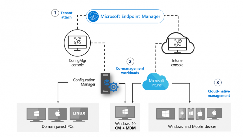update-2010-for-microsoft-endpoint-configuration-manager-current-branch-is-now-available