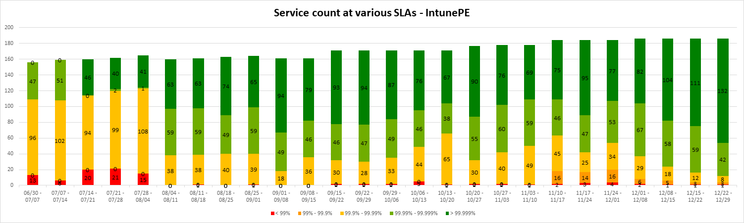 part-3:-intune's-journey-to-a-highly-scalable-globally-distributed-cloud-service