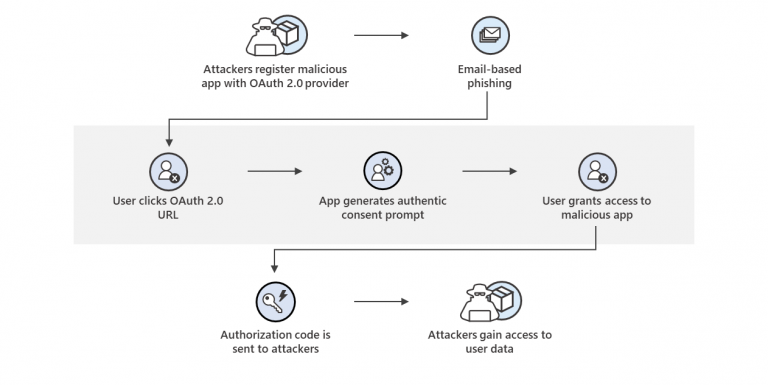 Microsoft delivers comprehensive solution to battle rise in consent phishing emails
