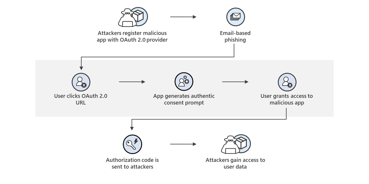 microsoft-delivers-comprehensive-solution-to-battle-rise-in-consent-phishing-emails