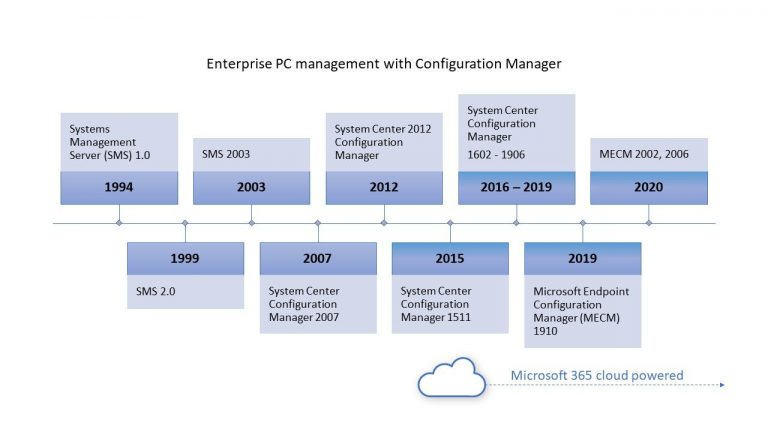 One year of support remaining for System Center 2012 Configuration Manager